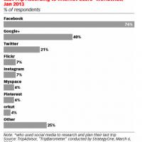 Google+が旅人によく使われているって知ってた?ライフログブロガーは注力した方がいいかも