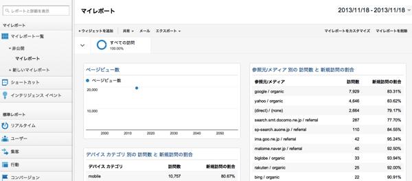 Google Analyticsで使いたい便利なマイレポートでアクセス解析がはかどる