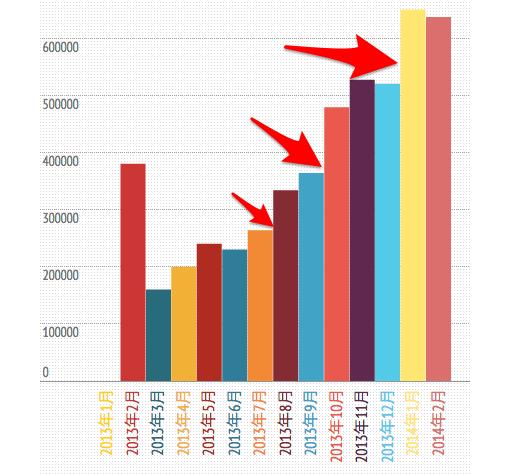 PVを高めるために必要な記事数を分析