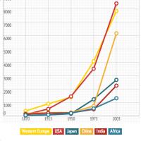 オシャレなグラフをブラウザで作る方法!データ提示で説得力倍増!