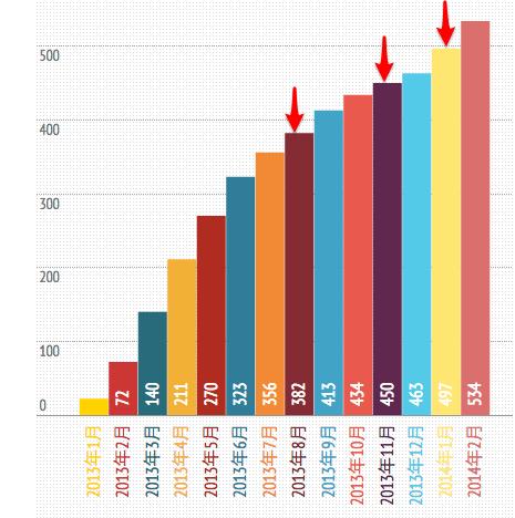 PVを高めるために必要な記事数を分析2