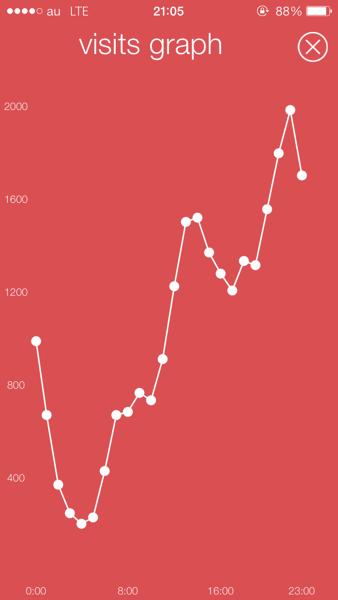 ブログにアクセスが集まる時間帯が一目で分かる画像