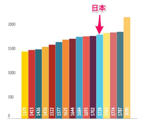 日本の労働時間は世界と比較しても長い