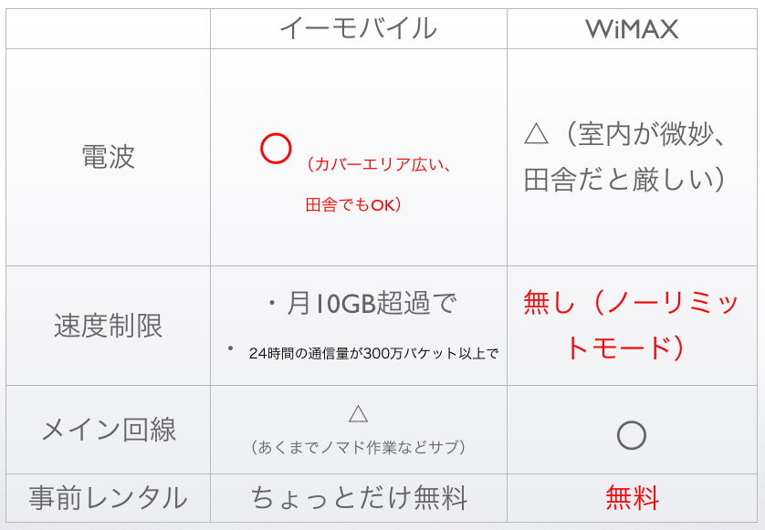 イーモバイルとWiMAXの比較表