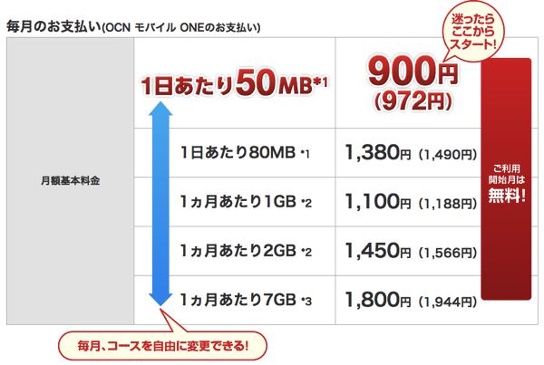 OCN モバイル ONEが格安SIMカードの中では一番便利