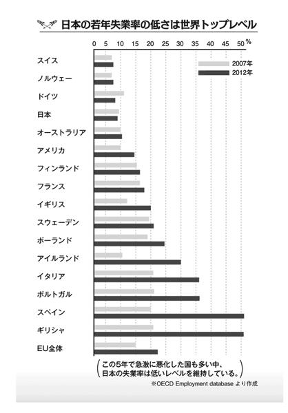 日本の若年失業率は他国に比べて低い