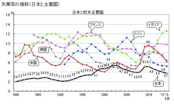 日本の失業率は他国に比べて低い