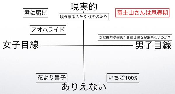 富士山さんは思春期など恋愛漫画のポジショニングマップ