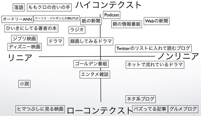 コンテンツのポジショニングマップ