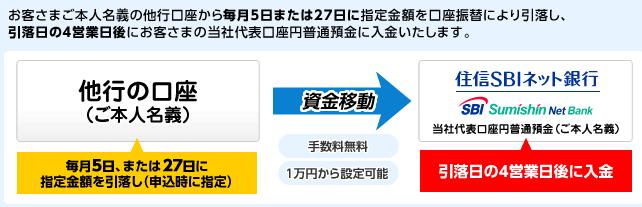 SBIネット銀行の自動入金サービスで既存の銀行口座から自動入金(無料)