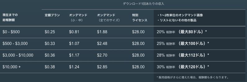 【月5万円稼ぐ】在宅でも収入を得られるサイトとアプリ10選!子育てと仕事の両立も可能