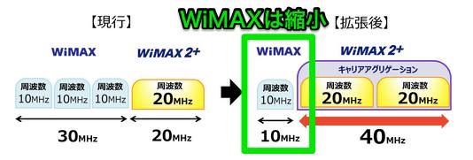 wimax2+対応周波数帯を拡張することによってwimaxは縮小