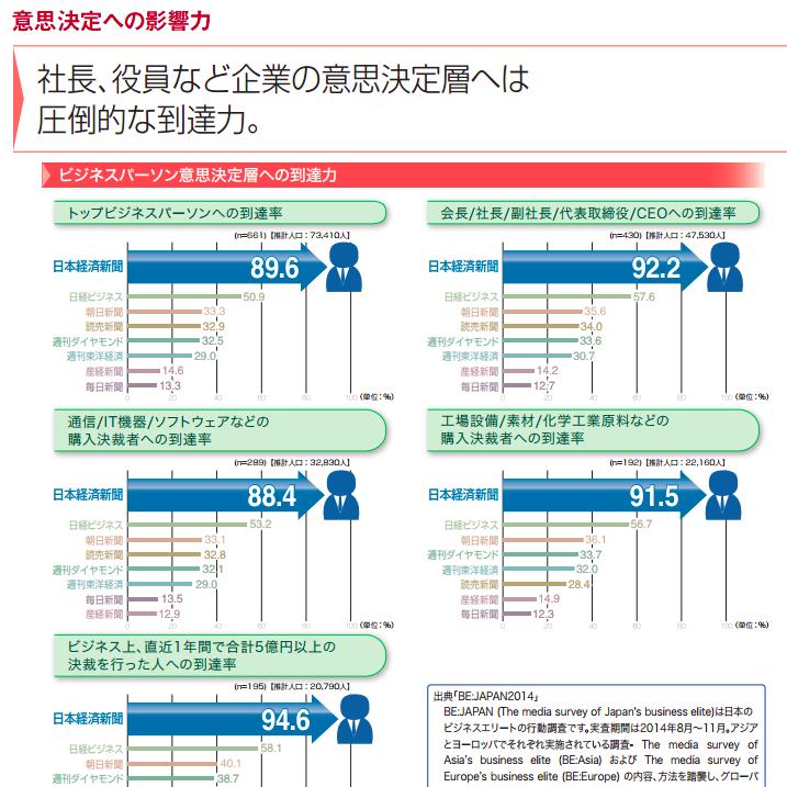 日経新聞の媒体資料から30~50代に読まれていることがわかる
