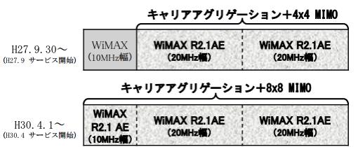 wimaxは終了する