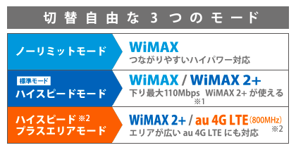 wimaxのノーリミットモードなら速度制限なし