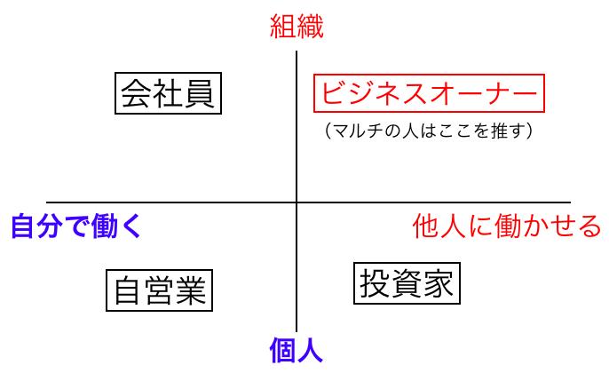 マルチ勧誘で使われるマトリクス図