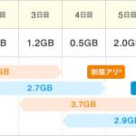 WiMAX2+の通信速度制限(3日で3GB使った場合)のスピードは4Mbps弱!ただし今後は3日で10GBに