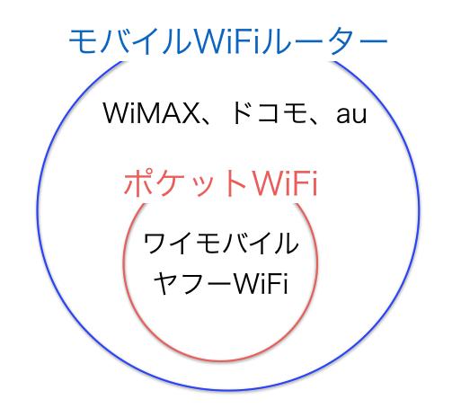 ポケットWiFiとモバイルWiFiルーターのサービス分類図
