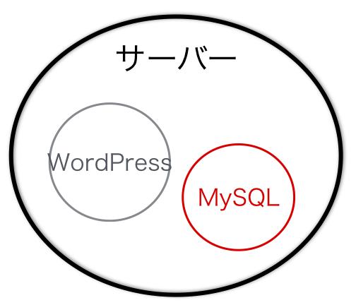 wordpressとサーバーの関係性