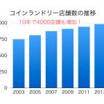 【副業】月10万ビジネスは「共働き時代に需要が増える分野」を狙えばいい→例)コインランドリー