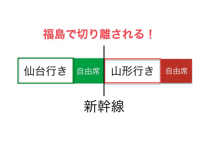 山形新幹線で起こりがちなミス