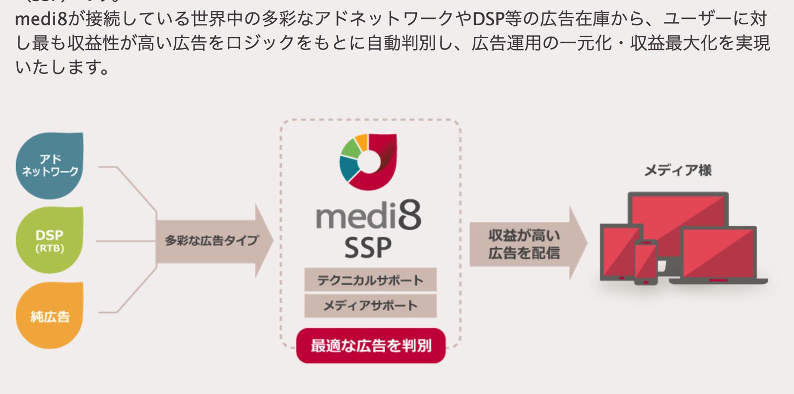 アドネットワークmedi8
