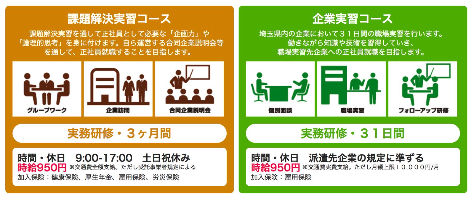 埼玉県の正社員就職支援が手厚い