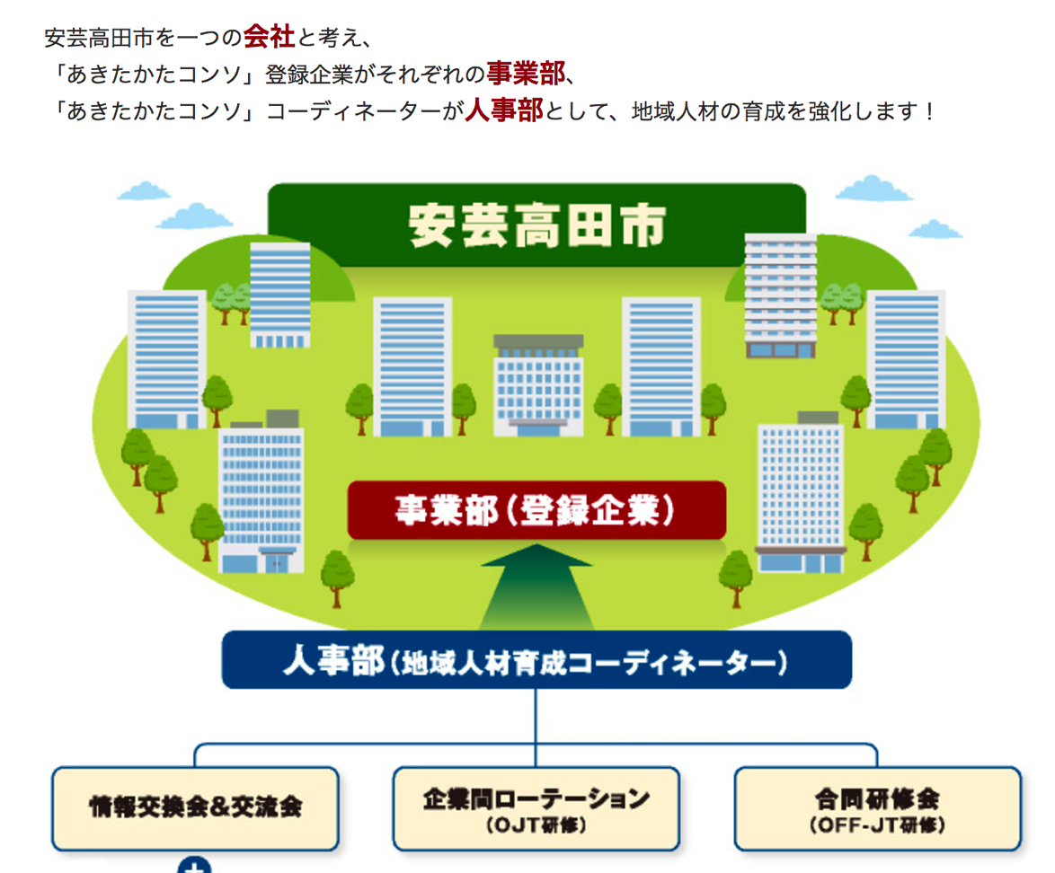 広島県の壮大な就職支援