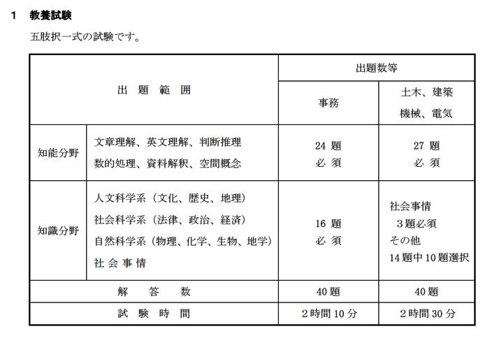 公務員試験の受験項目