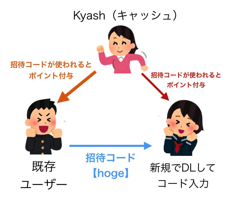 kyashの招待コードの仕組み