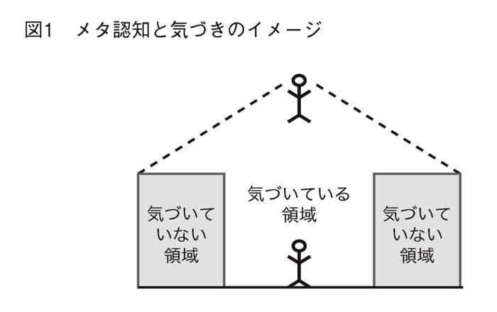 メタ認知のイメージ