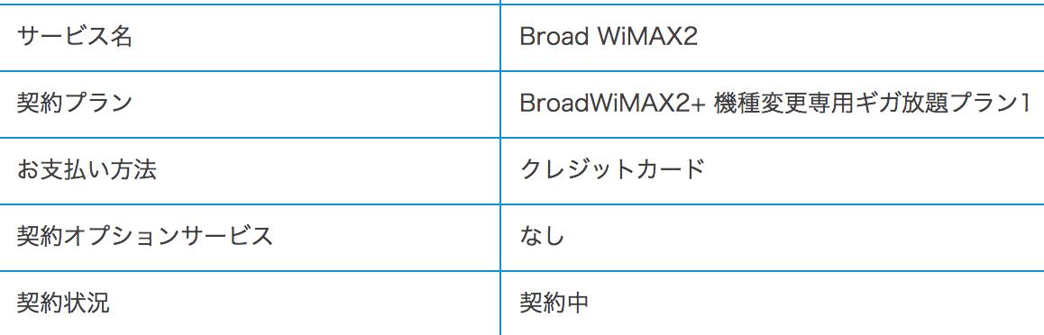 wimaxの利用状況