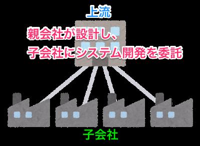 SIerの設計と開発